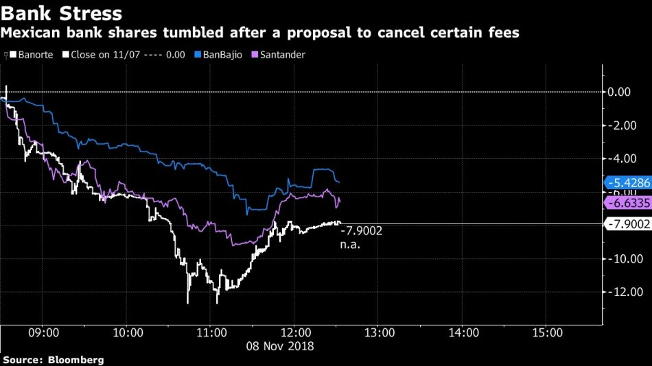 Mexican bank shares tumbled after a proposal to cancel certain fees