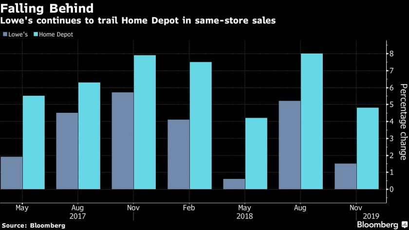 Lowe s continues to trail Home Depot in same-store sales Foto  69ee4f67b4b6f