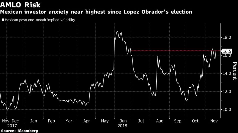 Mexican investor anxiety near highest since Lopez Obrador's election