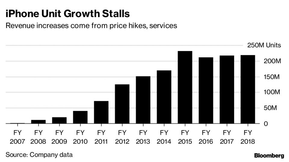 iPhone Unit Growth Stalls