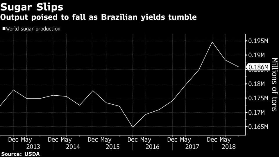 Output poised to fall as Brazilian yields tumble