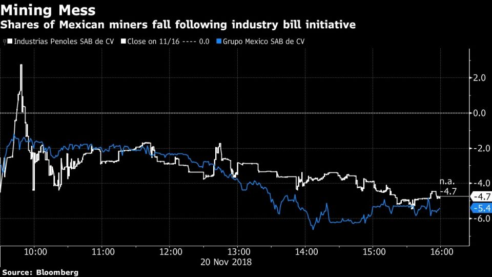 Shares of Mexican miners fall following industry bill initiative