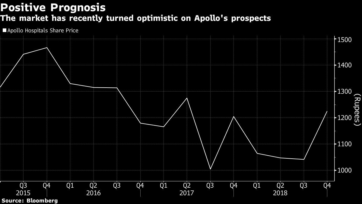 The market has recently turned optimistic on Apollo's prospects