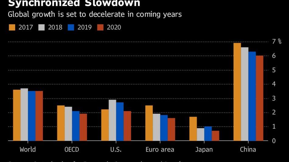Synchronized Slowdown