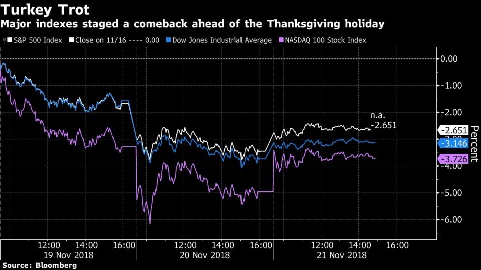 Major indexes staged a comeback ahead of the Thanksgiving holiday
