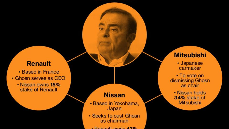 The Automaking Powerhouse Carlos Ghosn Built