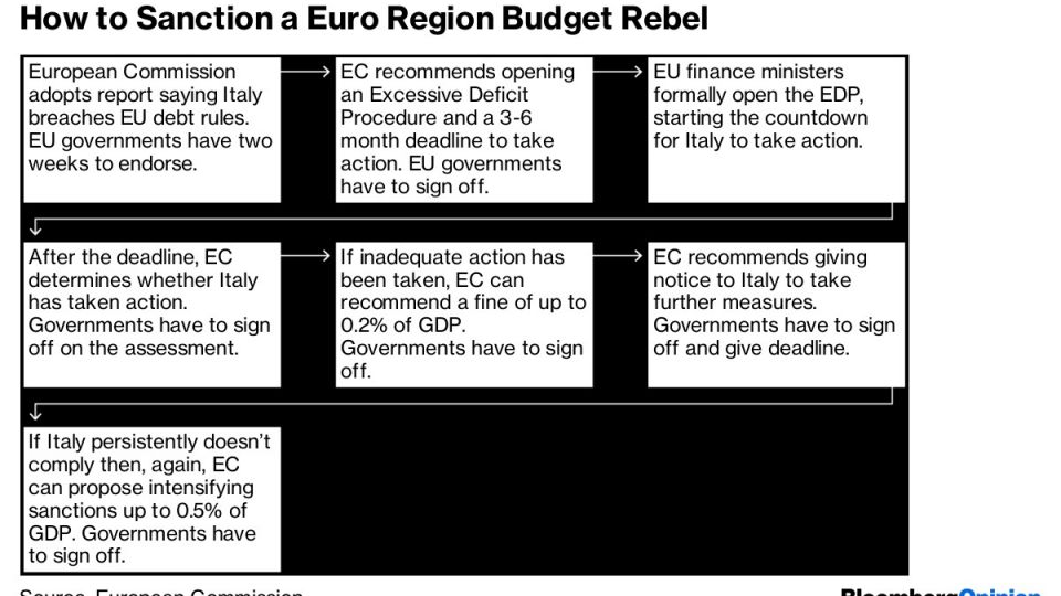 How to Sanction a Euro Region Budget Rebel