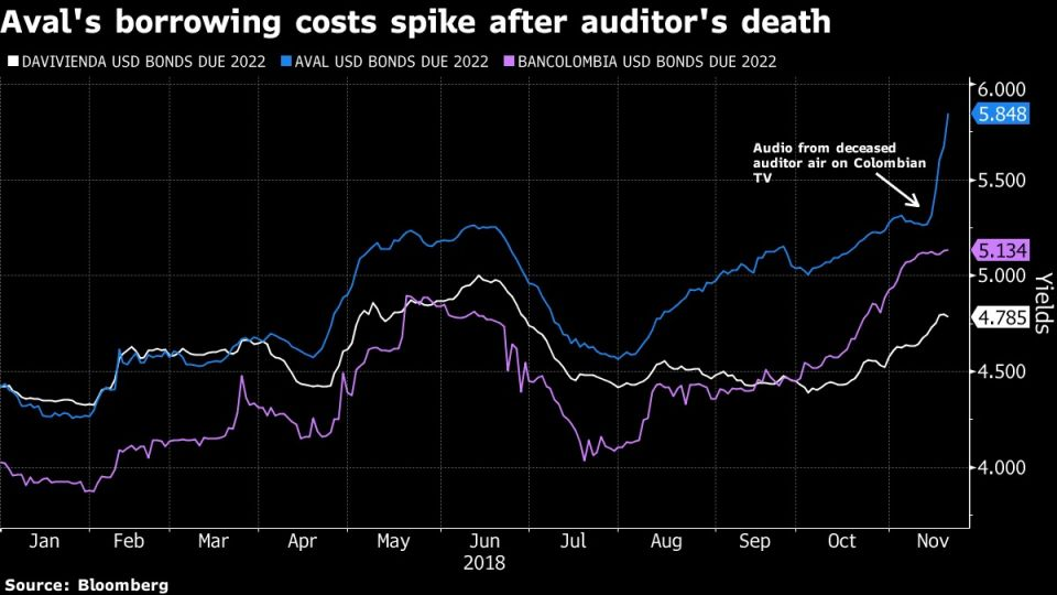 Aval's borrowing costs spike after auditor's death