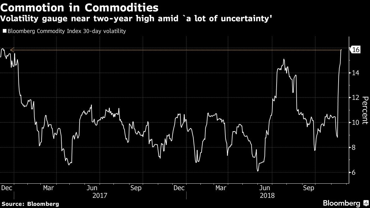 Volatility gauge near two-year high amid `a lot of uncertainty'