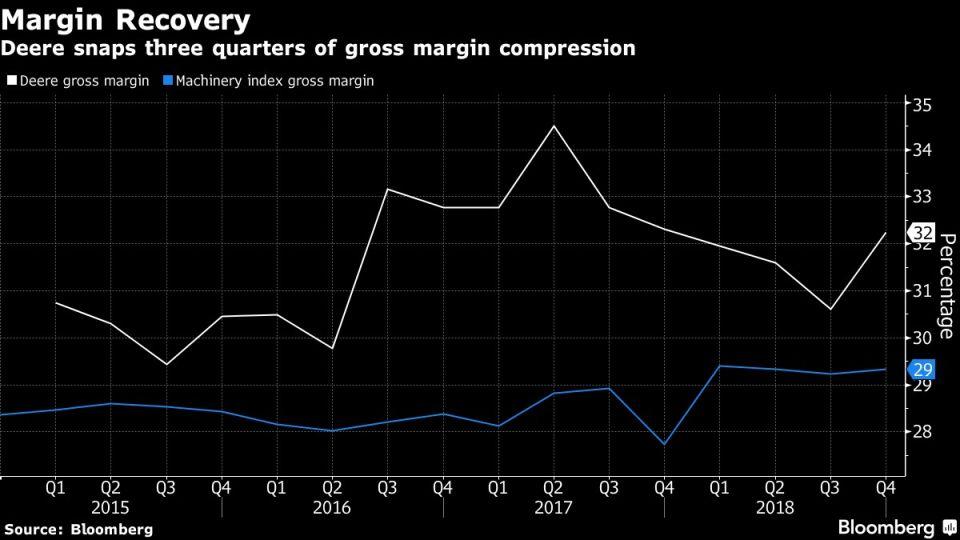 Deere snaps three quarters of gross margin compression