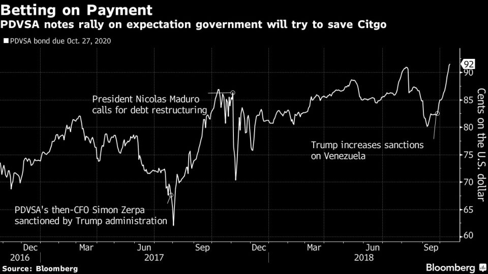 PDVSA notes rally on expectation government will try to save Citgo
