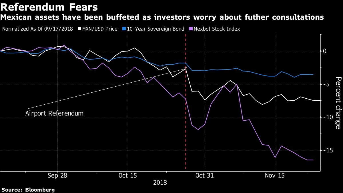 Mexican assets have been buffeted as investors worry about futher consultations