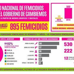 Femicide statistics