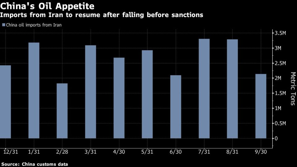 Imports from Iran to resume after falling before sanctions