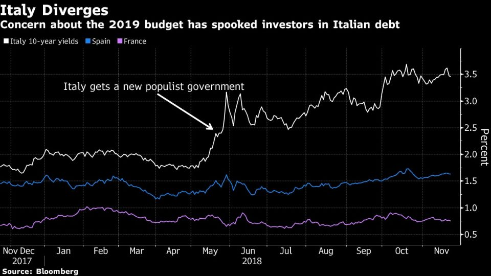 Concern about the 2019 budget has spooked investors in Italian debt