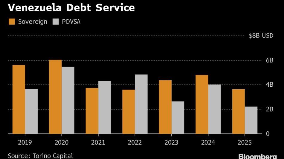 Venezuela Debt Service