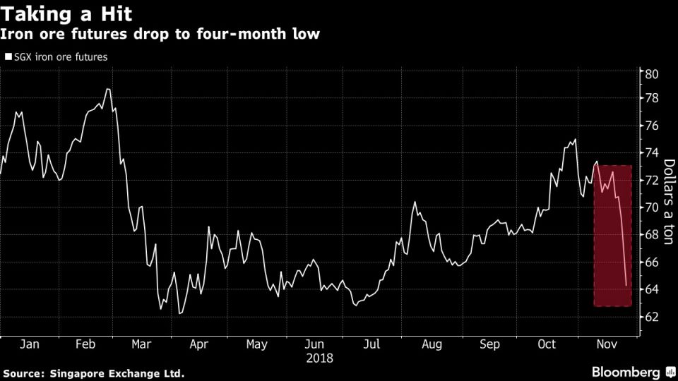 Iron ore futures drop to four-month low
