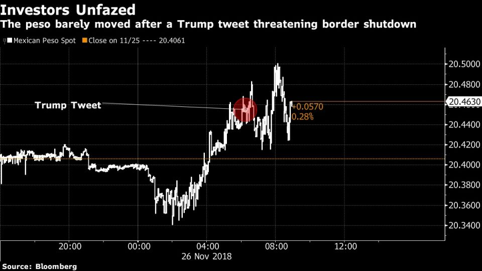 The peso barely moved after a Trump tweet threatening border shutdown