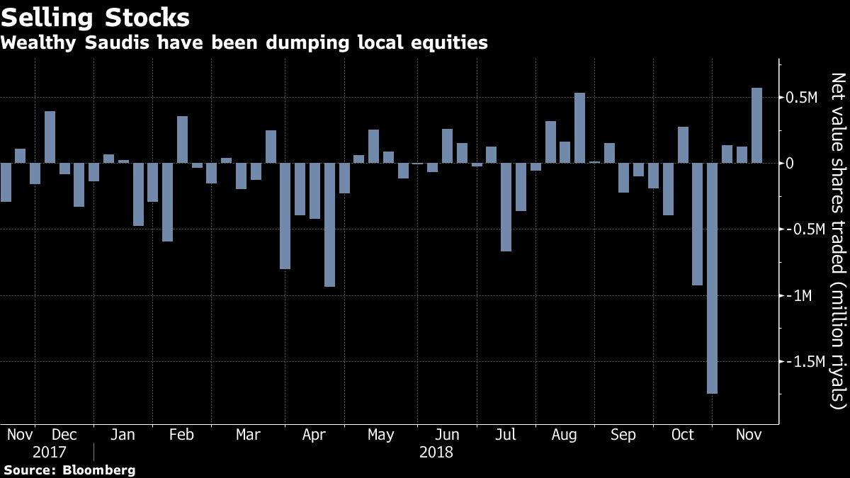 Wealthy Saudis have been dumping local equities