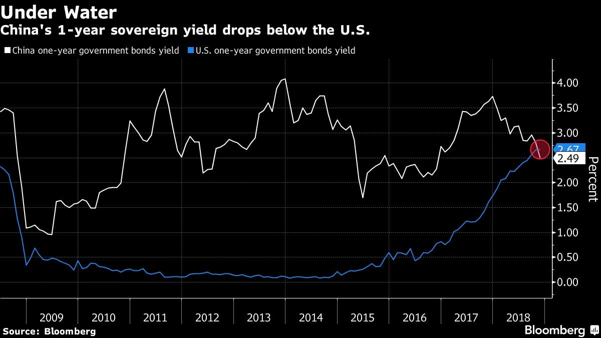 China's 1-year sovereign yield drops below the U.S.