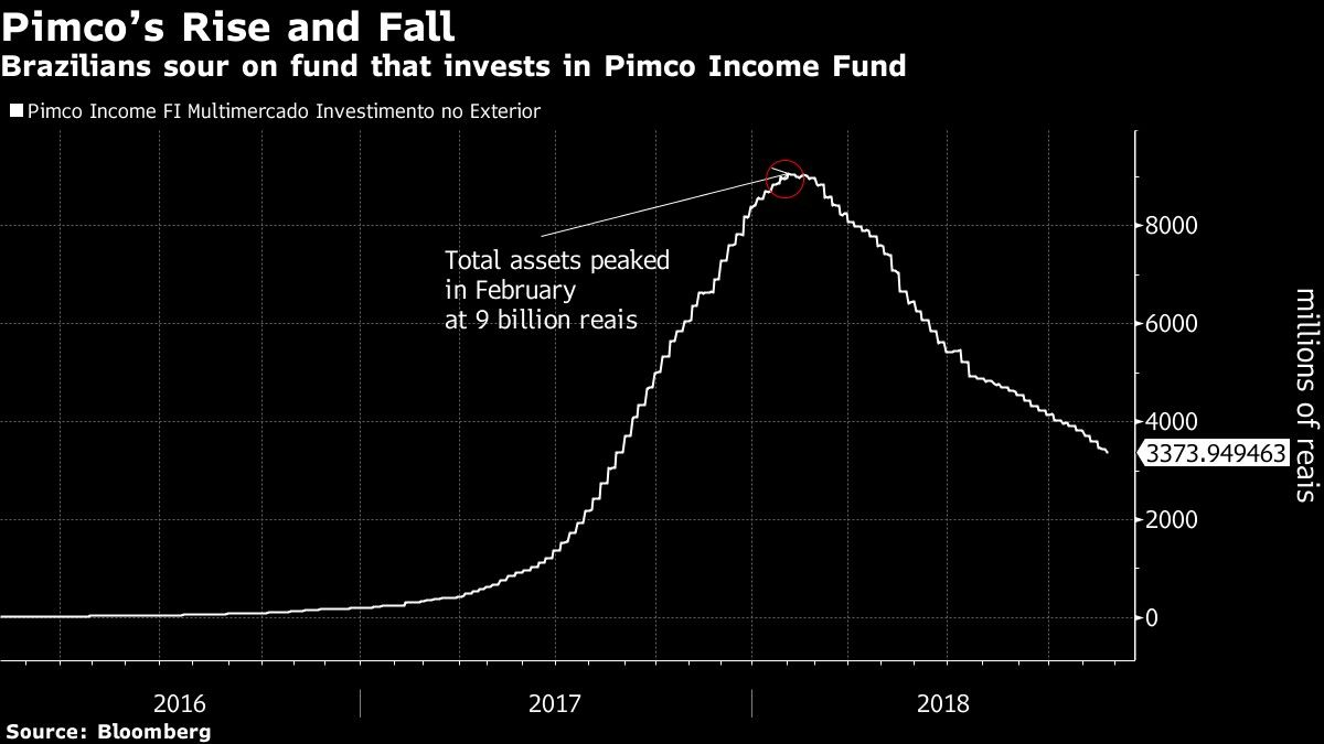 Brazilians sour on fund that invests in Pimco Income Fund