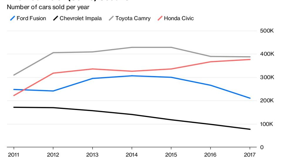 The Decline of (Some) Sedans