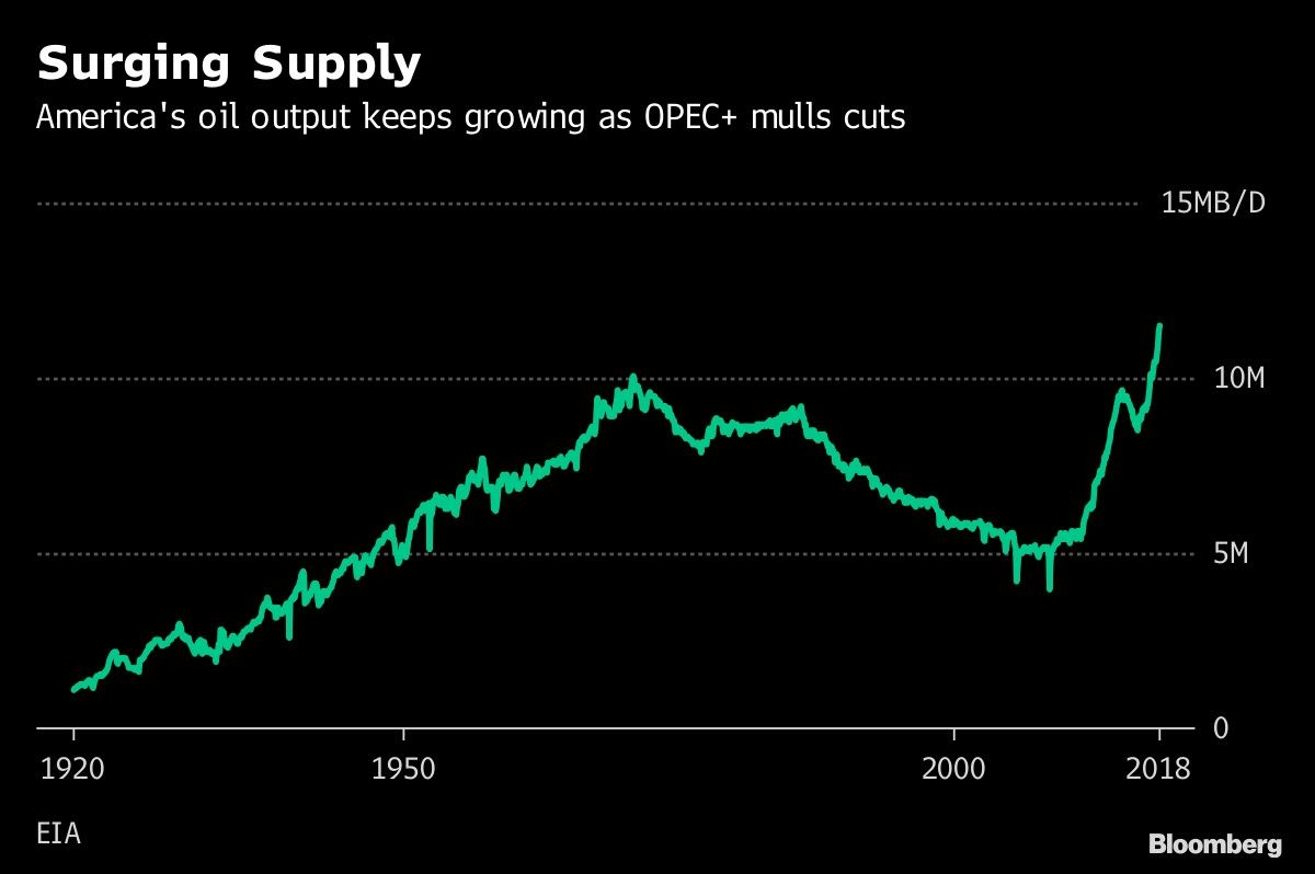 Surging Supply