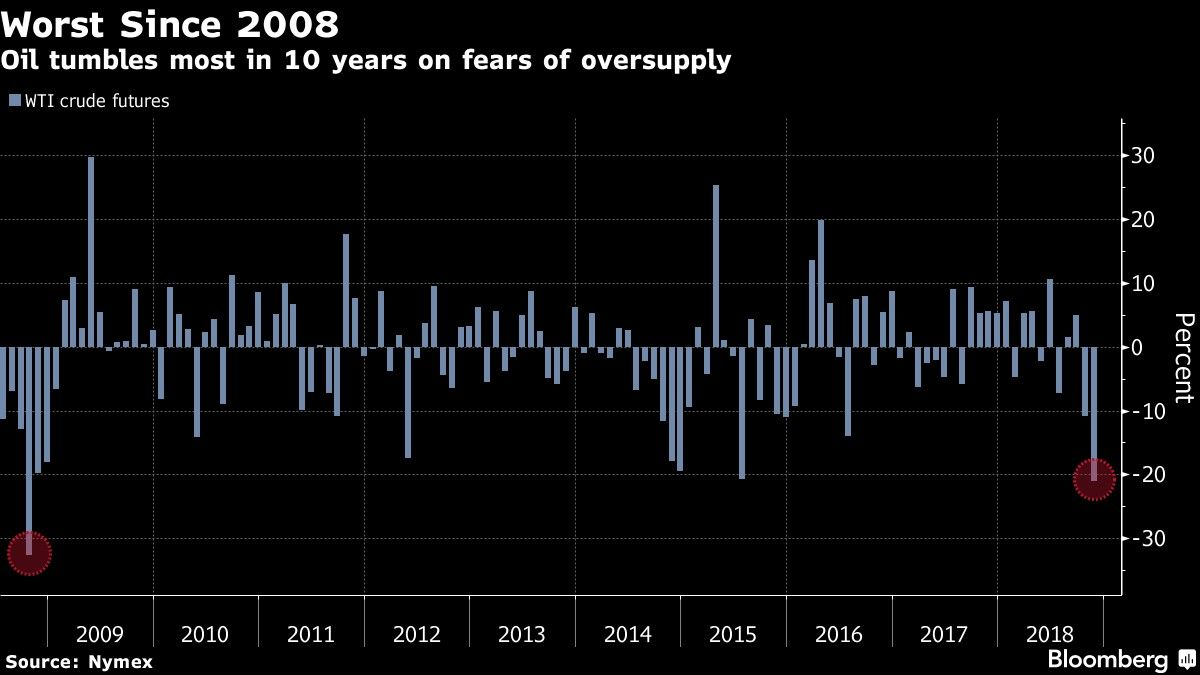 Oil tumbles most in 10 years on fears of oversupply