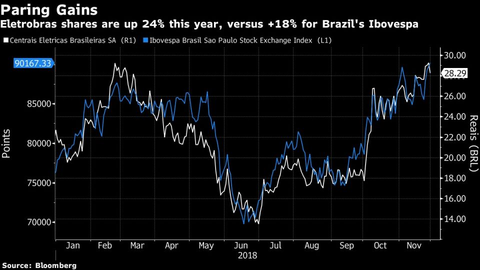 Eletrobras shares are up 24% this year, versus +18% for Brazil's Ibovespa