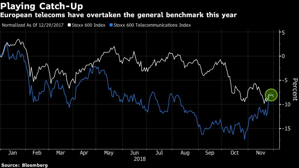 European telecoms have overtaken the general benchmark this year