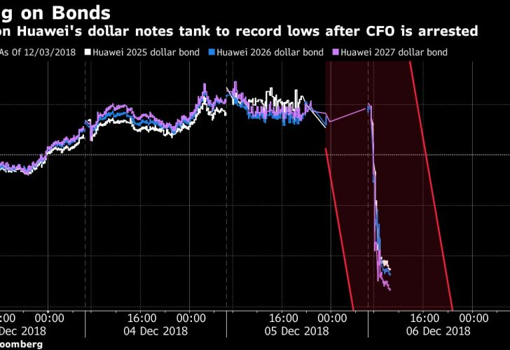 Prices on Huawei's dollar notes tank to record lows after CFO is arrested