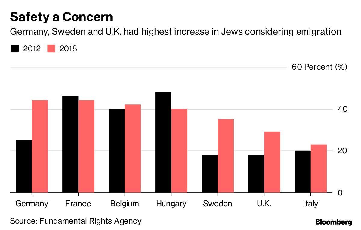 Judíos abandonarían Alemania y Reino Unido por antisemitismo