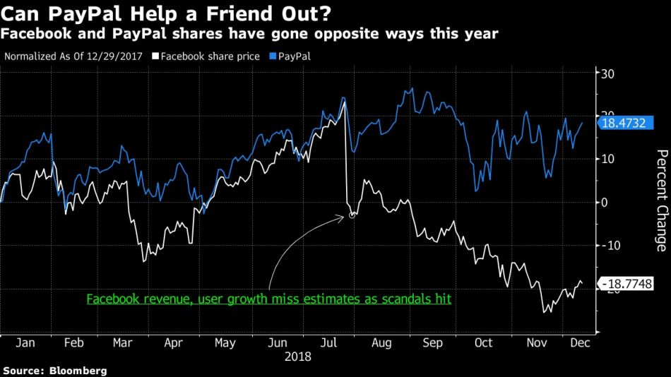 Facebook and PayPal shares have gone opposite ways this year