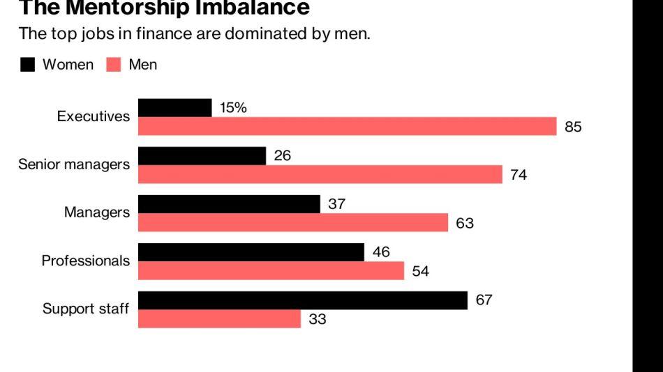 The Mentorship Imbalance