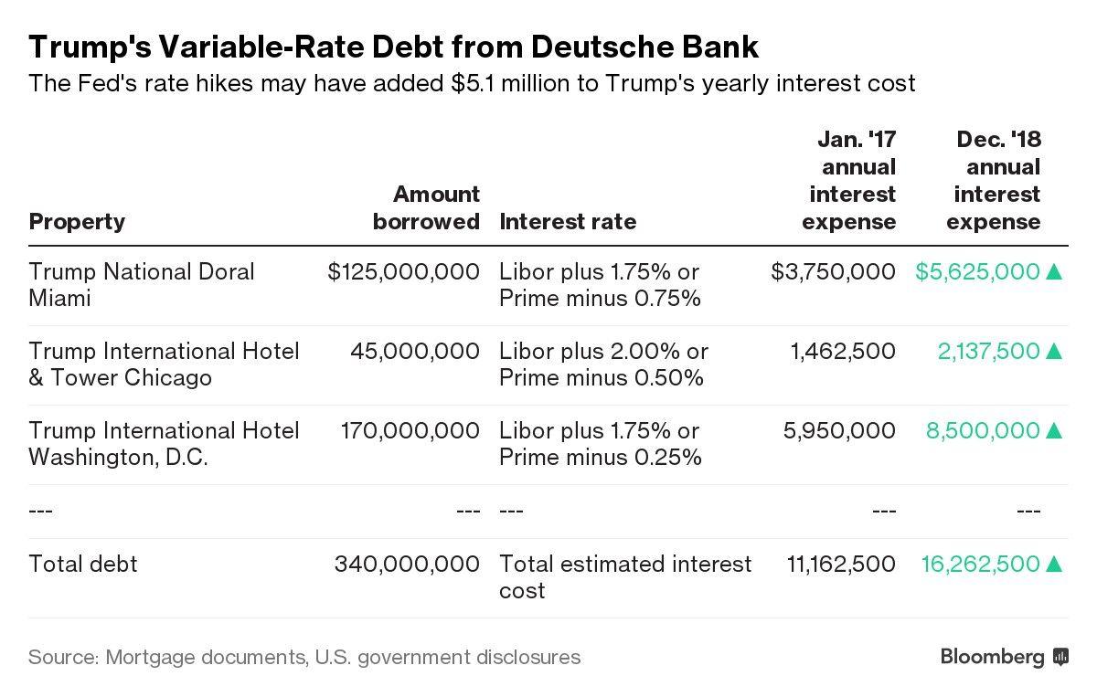 Alzas de la Fed le cuestan unos US$5 millones anuales a Trump