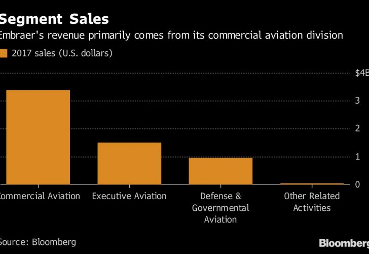Segment Sales