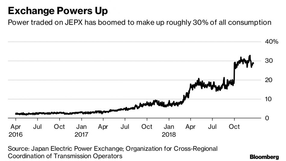 Exchange Powers Up