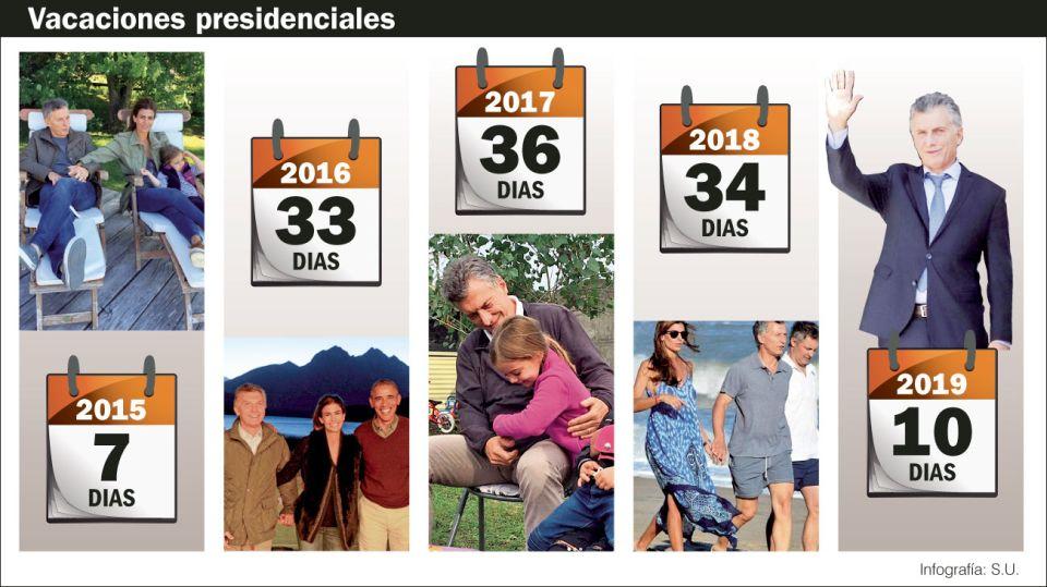 Las vacaciones de Mauricio Macri.