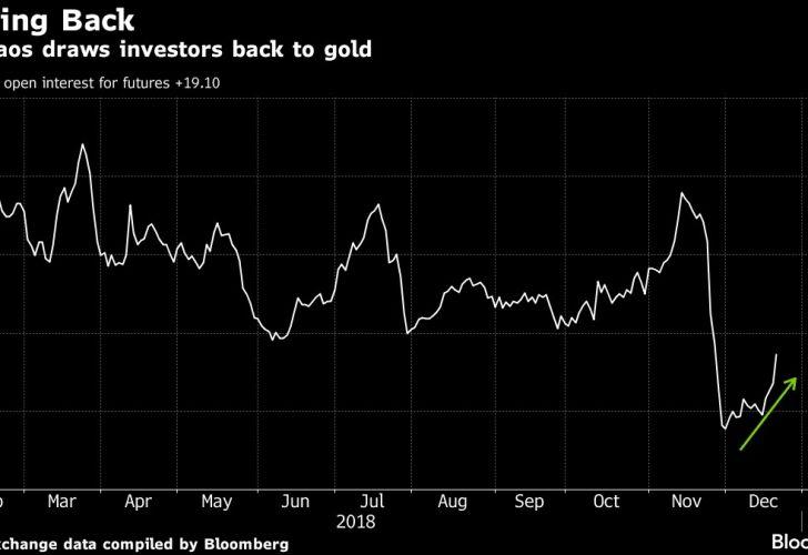 U.S. chaos draws investors back to gold