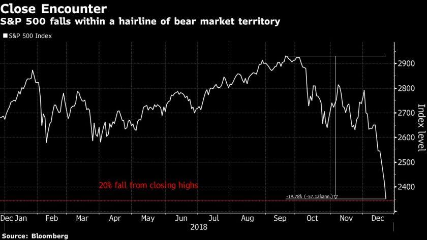 Wall Street cae fuertemente tras día de ganancia - Noticias - Nota