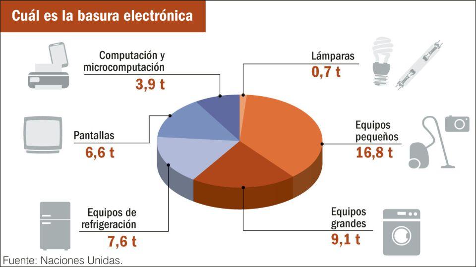 Basura electrónica, un problema serio.
