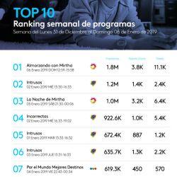 El ranking semanal de Twitter sobre los programas de TV