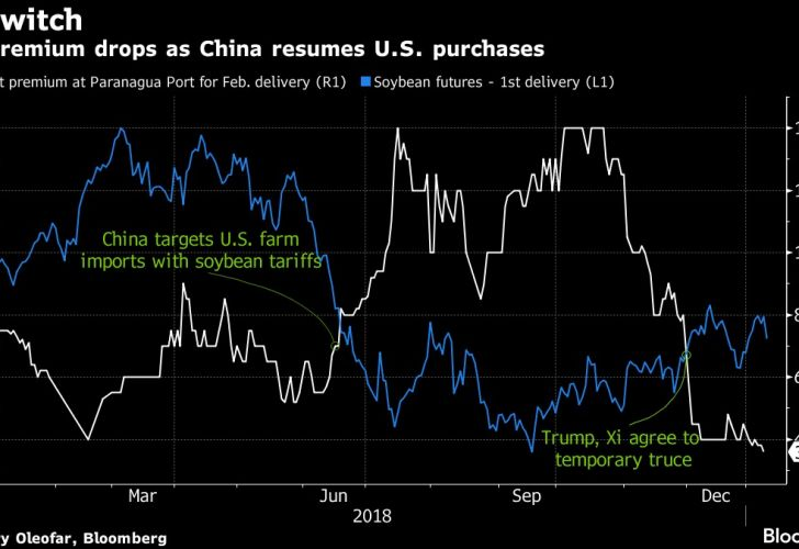 Brazil premium drops as China resumes U.S. purchases