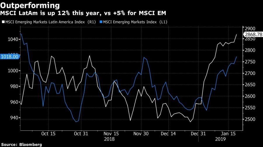 outperformed emerging markets indices - 900×506