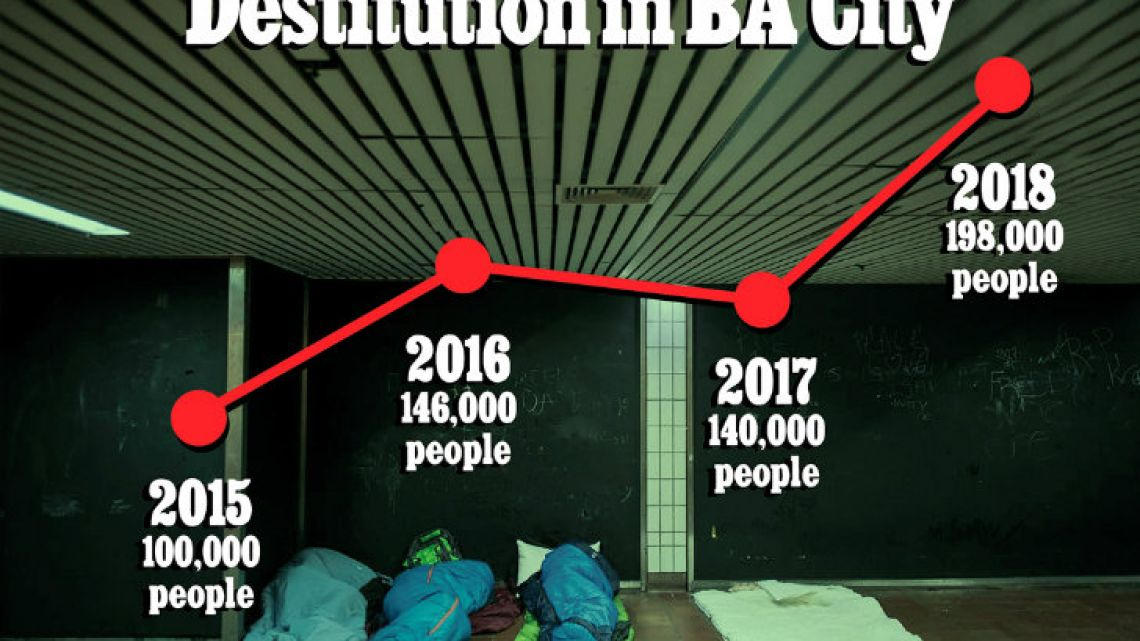 The numbers of destitution in BA city from 2015 to 2018.