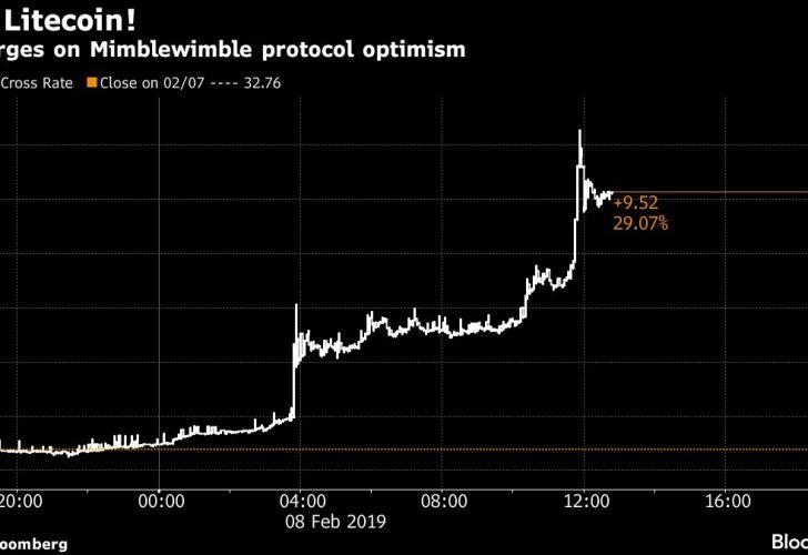 Coin surges on Mimblewimble protocol optimism