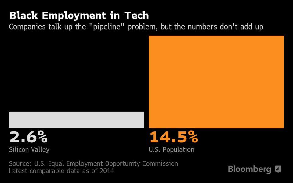 Black Employment in Tech