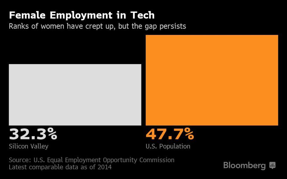 Female Employment in Tech