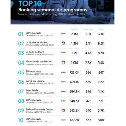 Ranking de repercusión en las redes