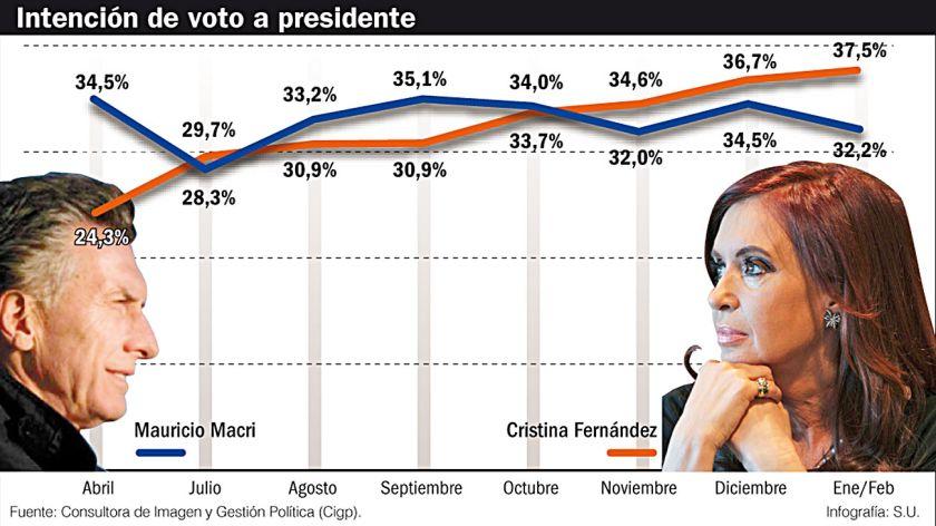 Cristina kirchner vs. mauricio macri :  la polarización y se dirime en octubre entre los dos liderazgos desplegados tras la crisis del año 2001